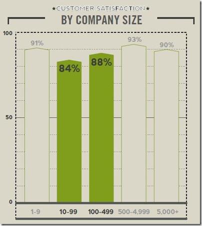 company size