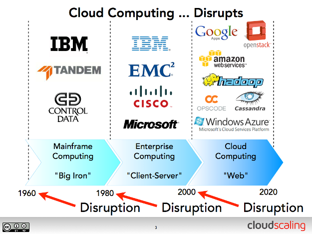 On Cloud And Disruption
